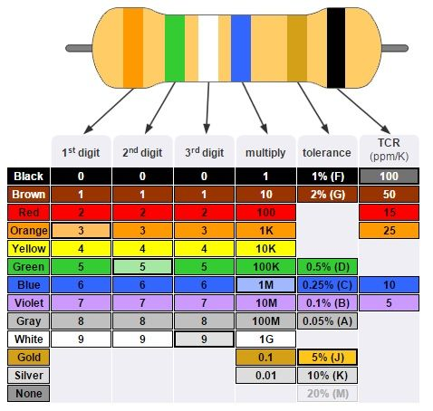 Resistor Color Code Table