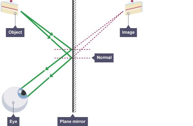 Ray diagram physics revision pinterest physics revision and bbc bitesize ks3 physics light waves revision 3 ray diagram ccuart Gallery