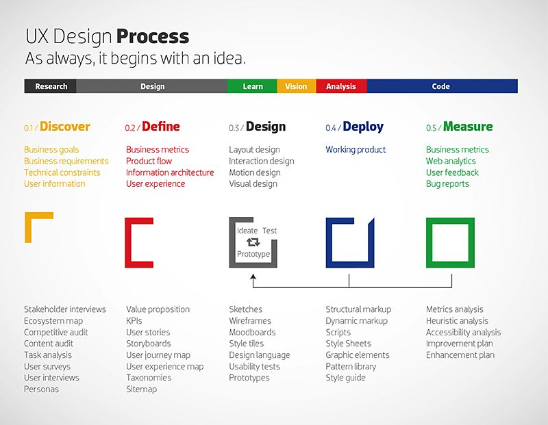 diagram Ux Pinterest Ux design, Design process and UI UX Design - copy blueprint network design