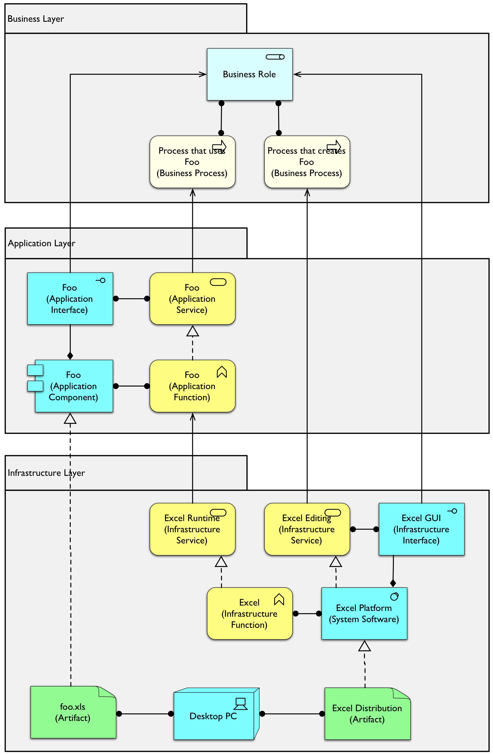 Free Archimate Example Diagram