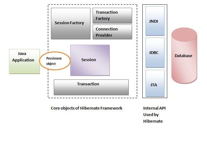 Hibernate Interview Questions - javatpoint | Hibernate Framework