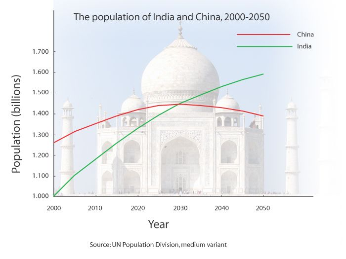 India china population prediction 2030-2050 | Seeing into