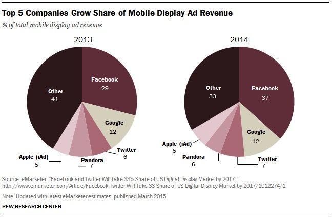 mobile-display-ad-revenue.jpg (648×427)