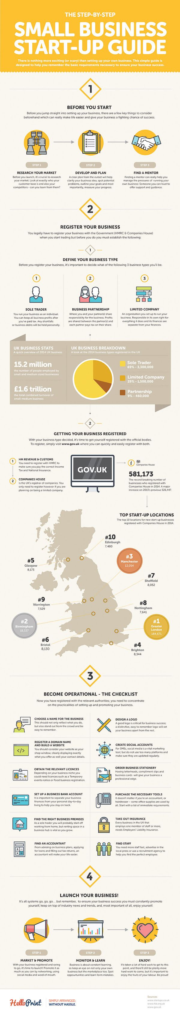 The Step-By-Step Small Business Start Up Guide - in the U.K., but ...