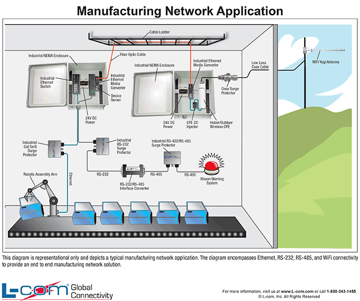 Manufacturing Network Diagram  Helpful Wired And Wireless