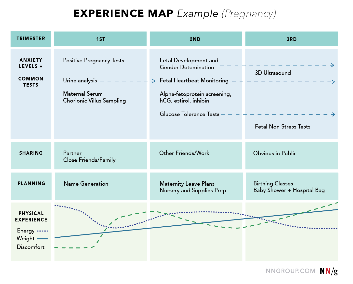 Experience Map Ux Mapping Cheat Sheet Nn G Experience Maps Generalize The Concept Of Customer