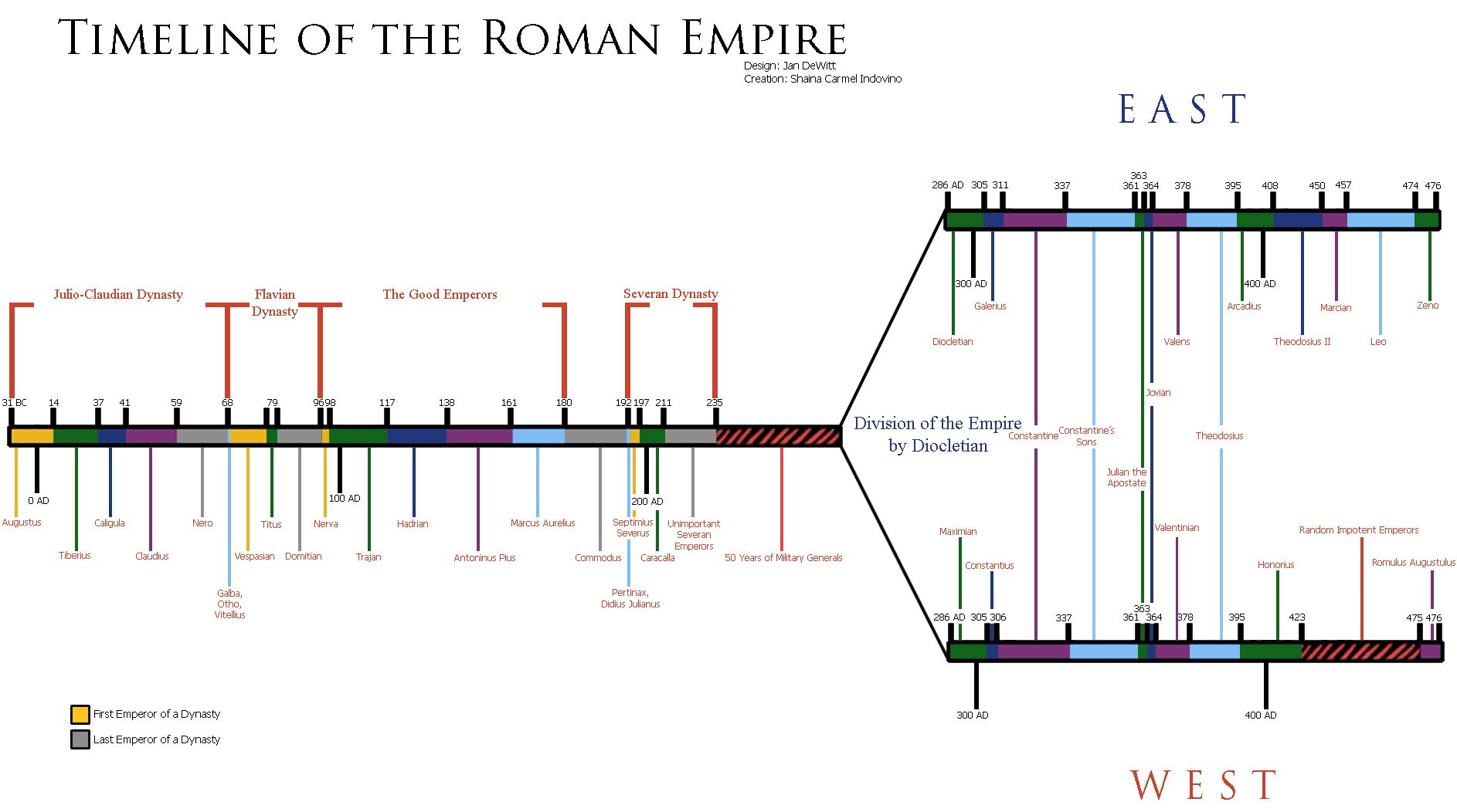 Timeline_of_the_Roman_Empire_by_RyukonoTsuki | Ancient/Classical ...