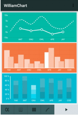 williamchart | Admin Dashboards | Android library, Android