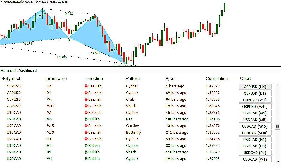 Download Harmonic Dashboard Forex Indicator Scans All Pairs