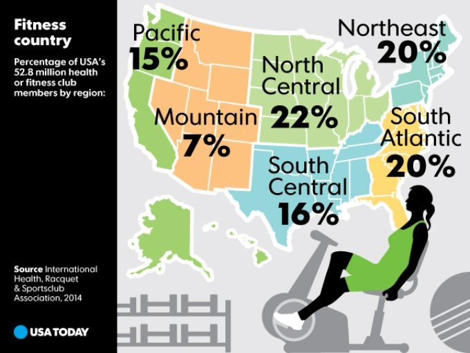 Fitness country - Percentage of USA's 52.8 million health or fitness club members by region: