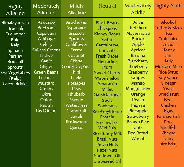 Food Consistency Chart Google Search Balanced Diet Chart Balanced Diet Ph Balance Diet