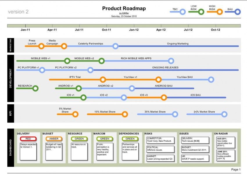 Product roadmap template business documents for Company product development