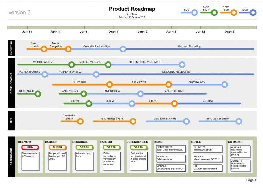 Product Roadmap Template Visio Technology Roadmap