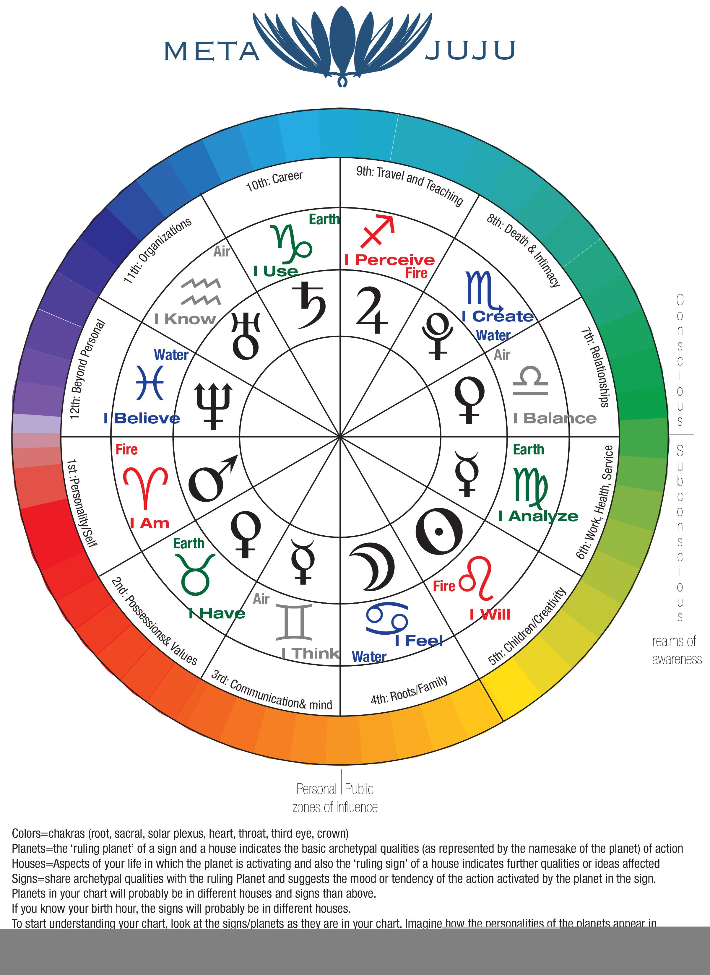 Correlations between the Chakras, Astrology, and Elemental Energy ...