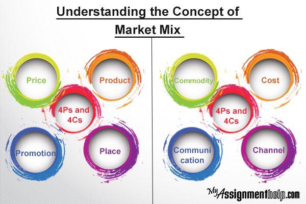 Case Study Marketing Mix Ppt Business Case Studies