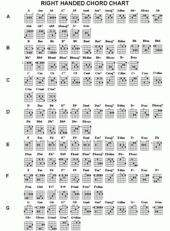 Guitar Chords Chart Complete Chord Chart Ri Complete  Chords