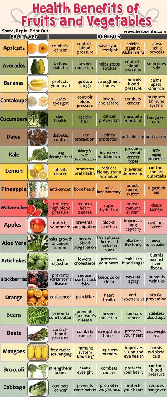 Amazing Health Benefits Of 20 Fruits And Vegetables Www Herbs Info Co Alimentation Et Sante Sante Bien Etre Produits De Sante