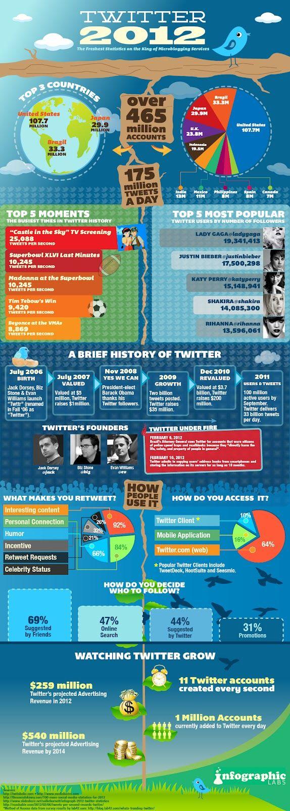 Los datos del 2012 de Twitter (Infografía)    Al mismo tiempo que Facebook, Twitter no para de crecer de manera acelerada y está llegando a los 465 millones de usuarios registrados en todo el mundo , aproximadamente la mitad de la red social de Zuckerberg, pero que es un número impresionante en la red de microblogging.
