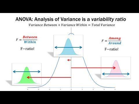 Statistics 101 Anova A Visual Introduction Each Sample Has A