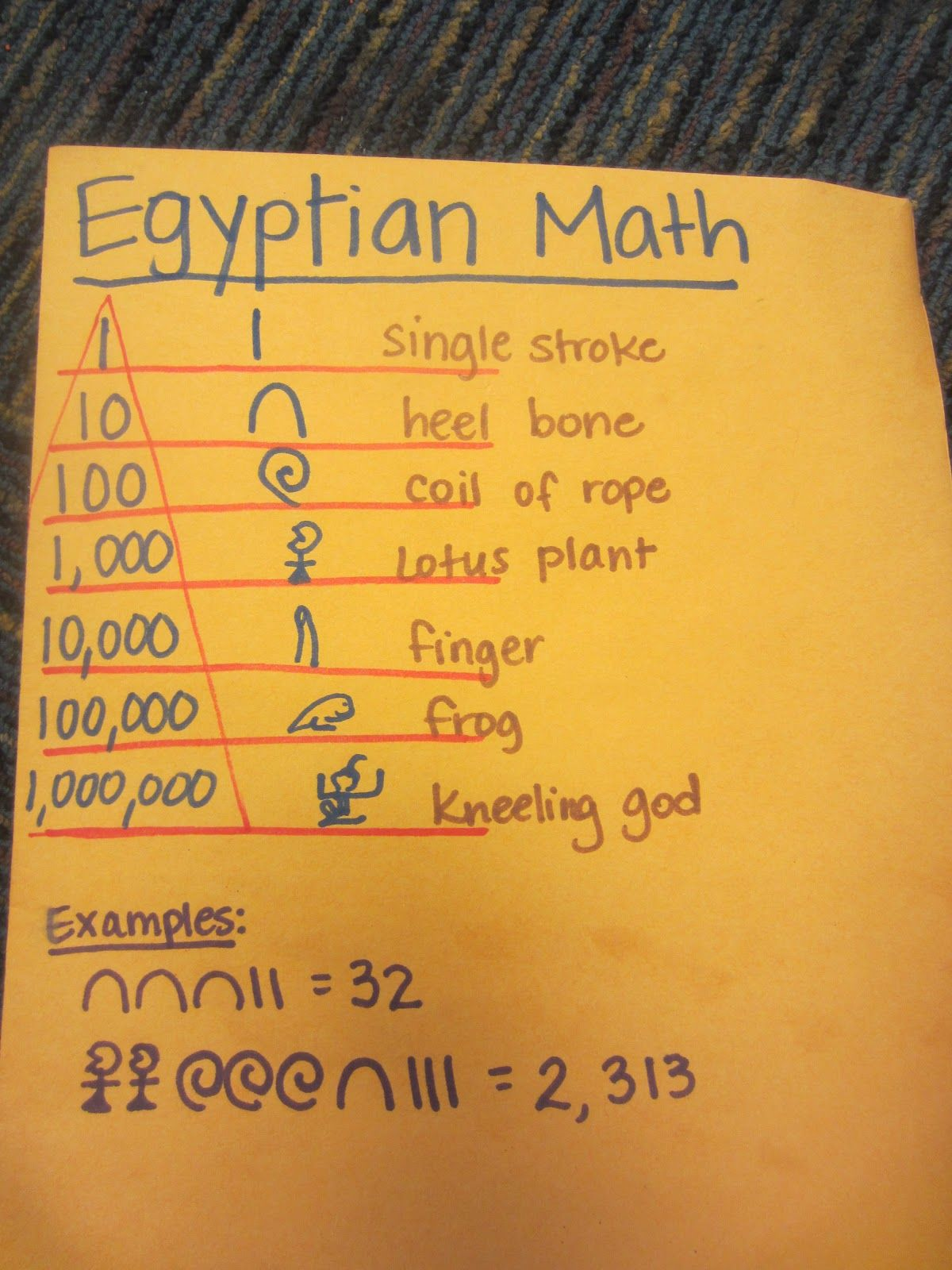 Love Egyptian heiroglyphs, but glad we dont use them. I hate math as ...