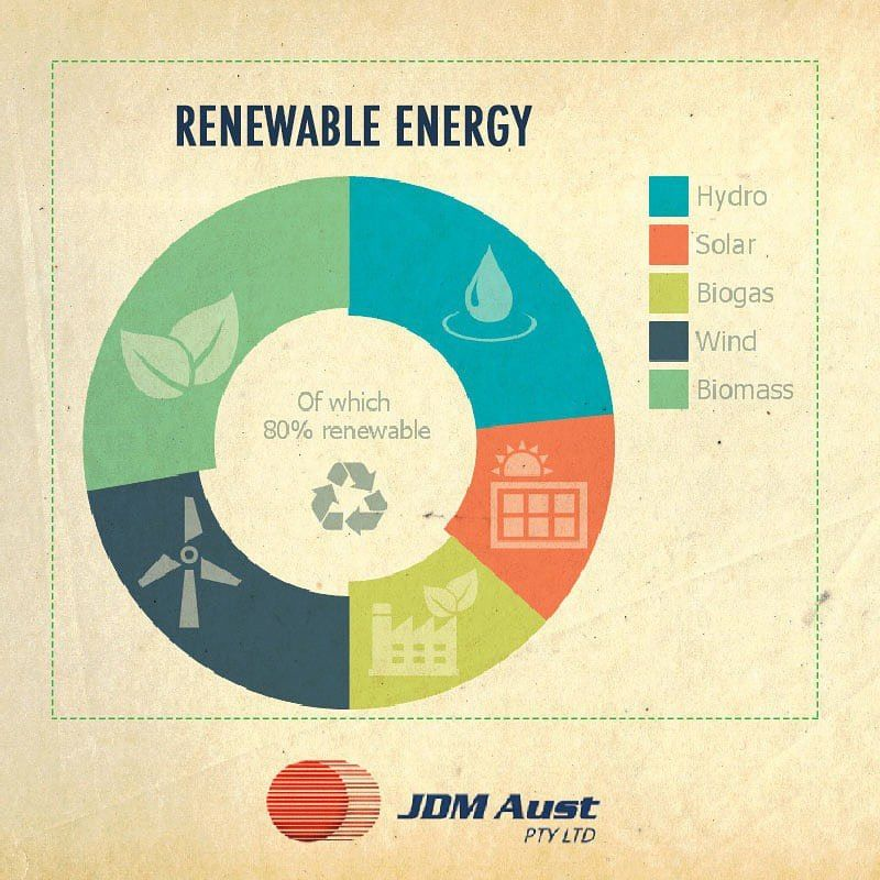 What Is Renewable Energy Renewable Energy Is Produced Using Natural Resources That Are What Is Renewable Energy Renewable Energy Technology Geothermal Energy