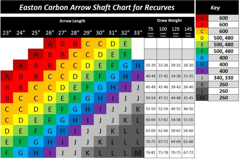 Easton Arrow Spine Selection Charts For Archery Archery Archery World Archery Equipment