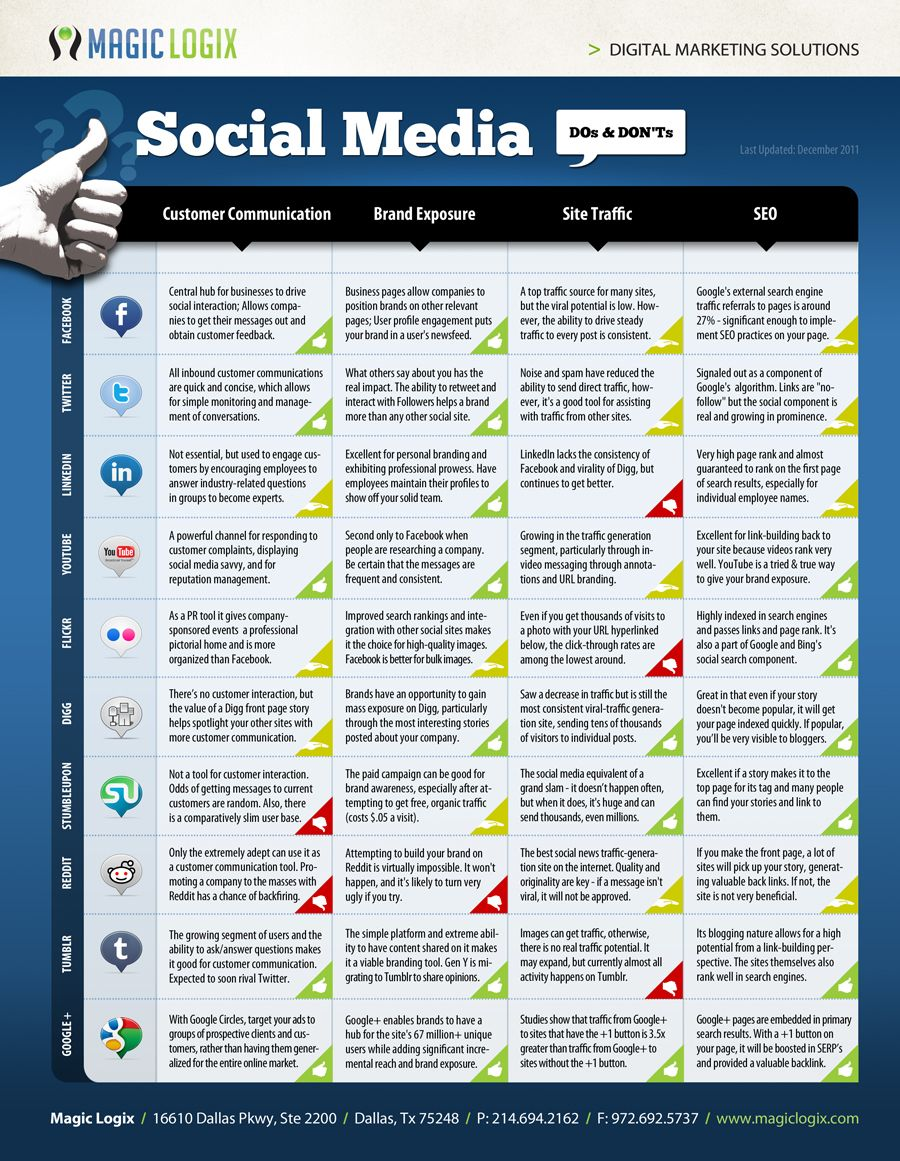 INFOGRAPHIC: Social Media Channels - Tactics & Goals Chart (Customer Communication, Brand Exposure, Site Traffic, SEO) - AWESOME!