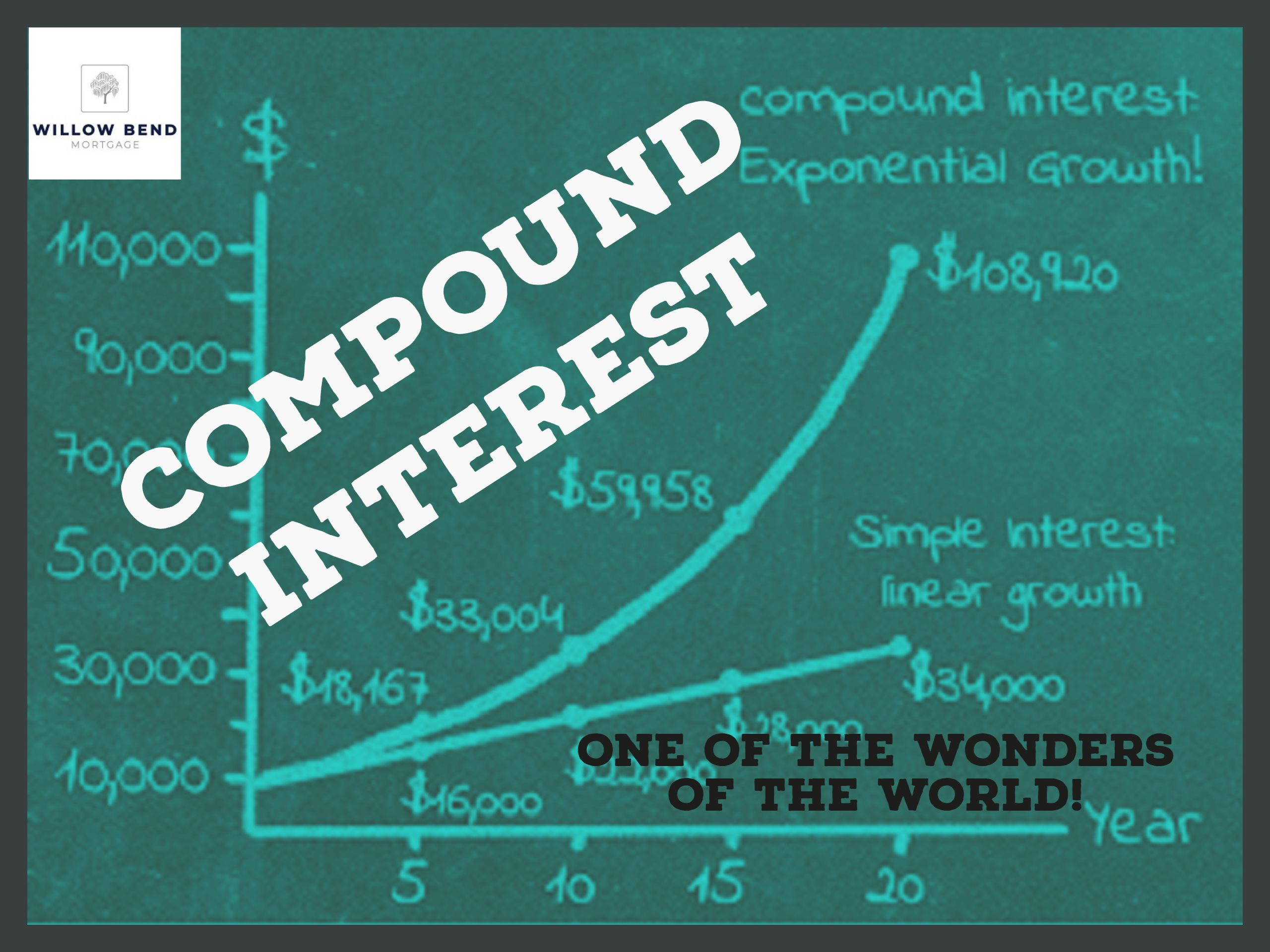 Compound Interest Has Often Been Dubbed As One Of The Wonders Of The World But What Does Compound Interest Simple Interest Compound Interest Mortgage Help