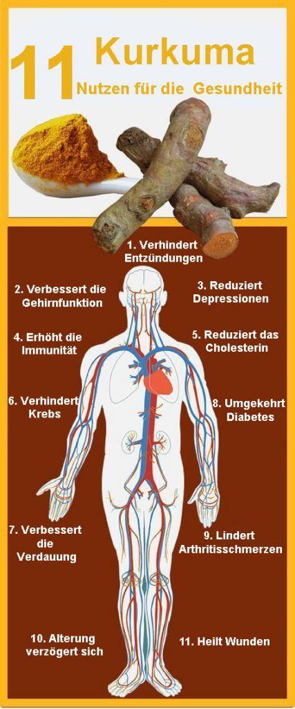 Nutzen für die Gesundheit von Kurkuma #naturalcures