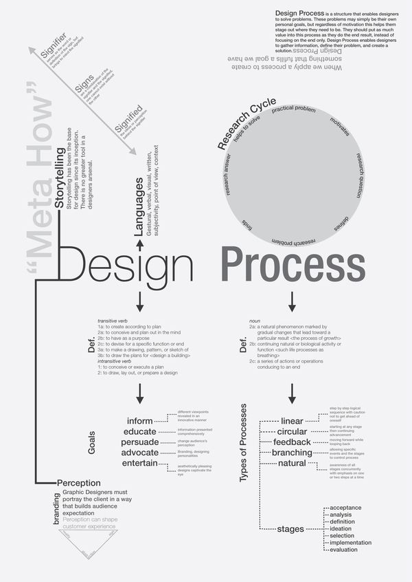 Concept Map Design Process on Behance Form space and order - how to create evaluation form