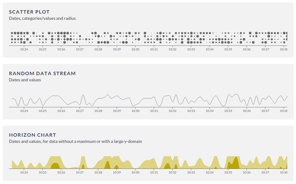 Real time Data Visualization (work in progress)