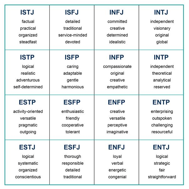 Personality Types Personalities Pinterest