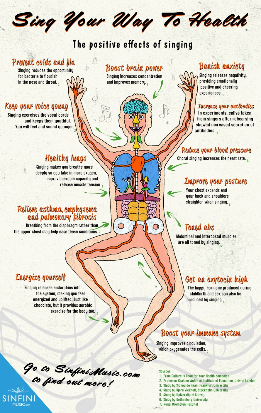 Sing Your Way To Health Chart