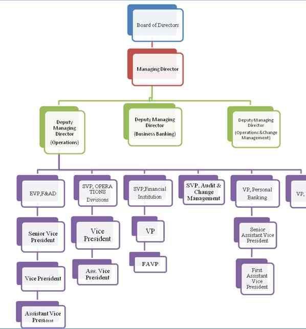 Organization Structure Of Dhaka Bank Ltd Google Search Vice Organization Institution