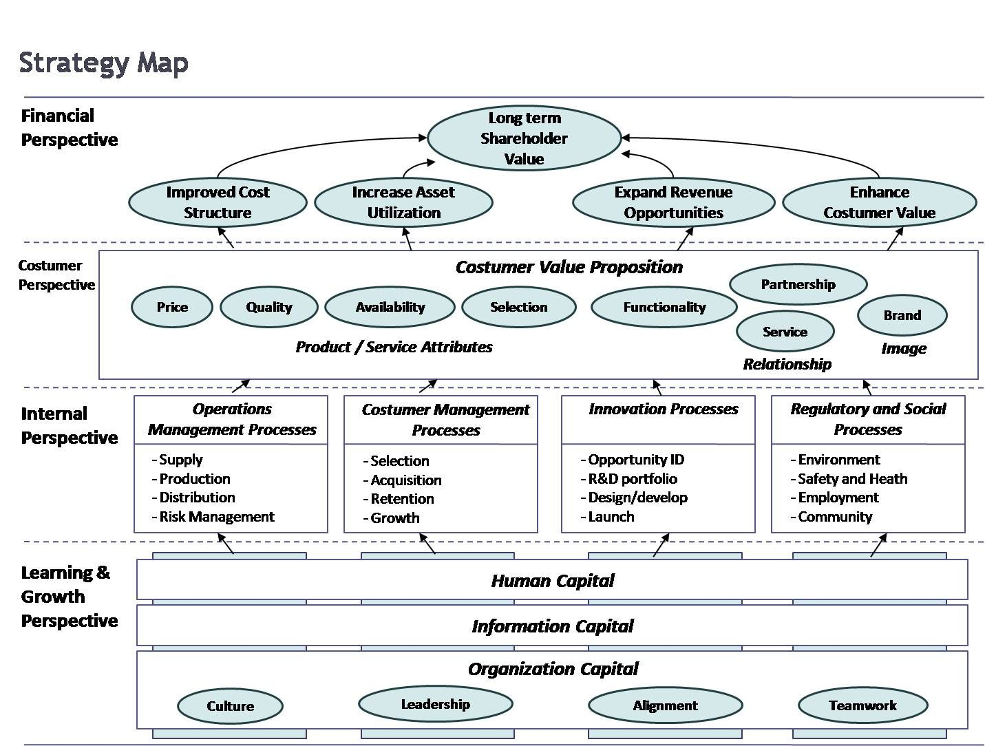 Strategic Group Map Template PaTAot  Business  Marketing