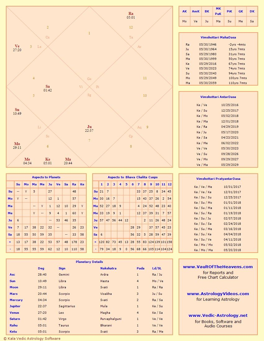 mom's dst   Vedic astrology charts, Astrology chart, Vedic ...