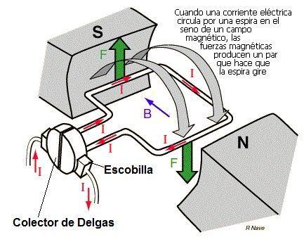 Motor Electrico Funcionamiento Partes Y Que Es Motor De Corriente Continua Y Alterna Electrotecnia Imagenes De Electricidad Motor Electrico