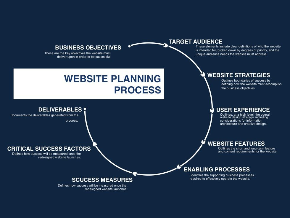 Enabling Processes - Website Proposal Planning Template Website - website proposal template