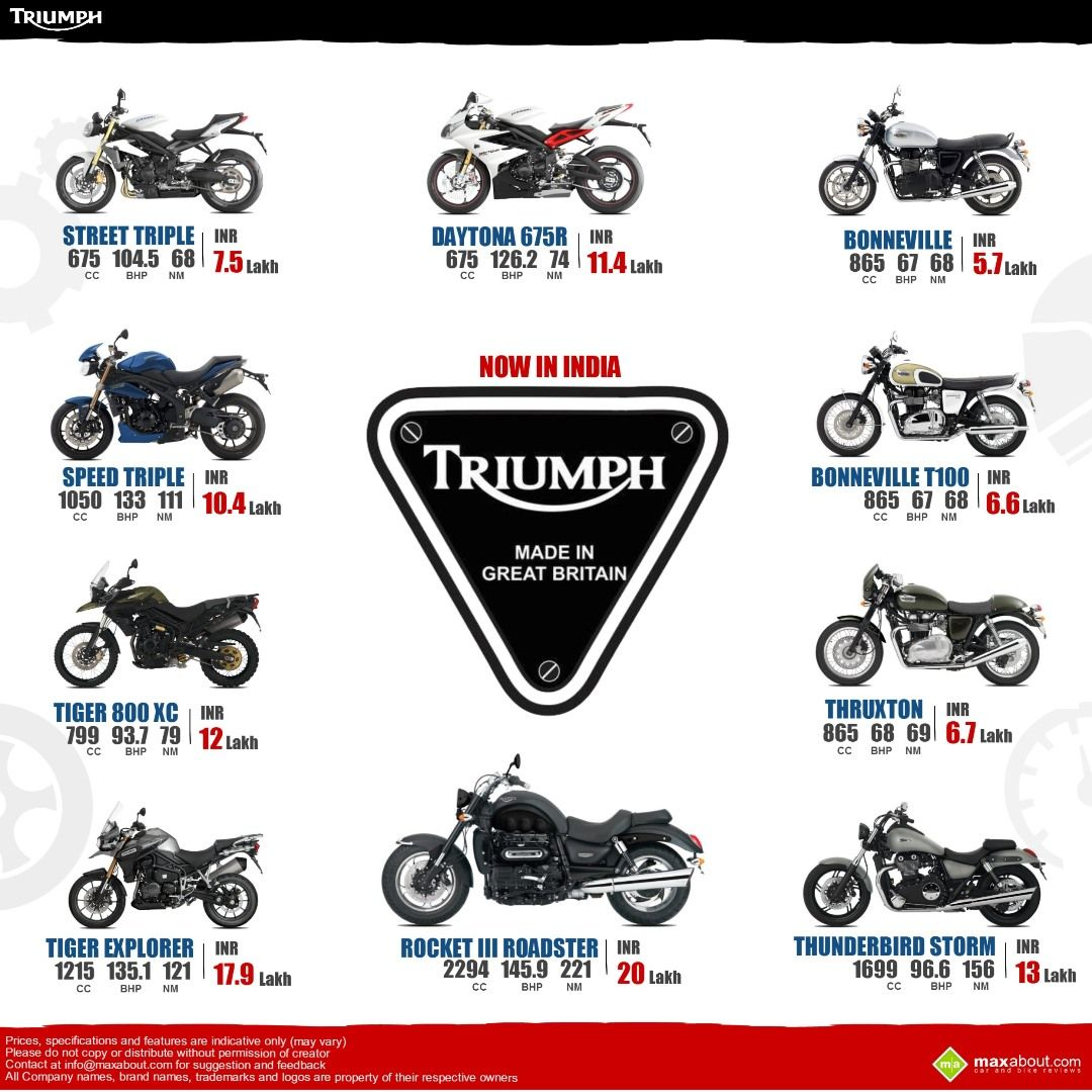 Triumph Motorcycle Range Launched In India
