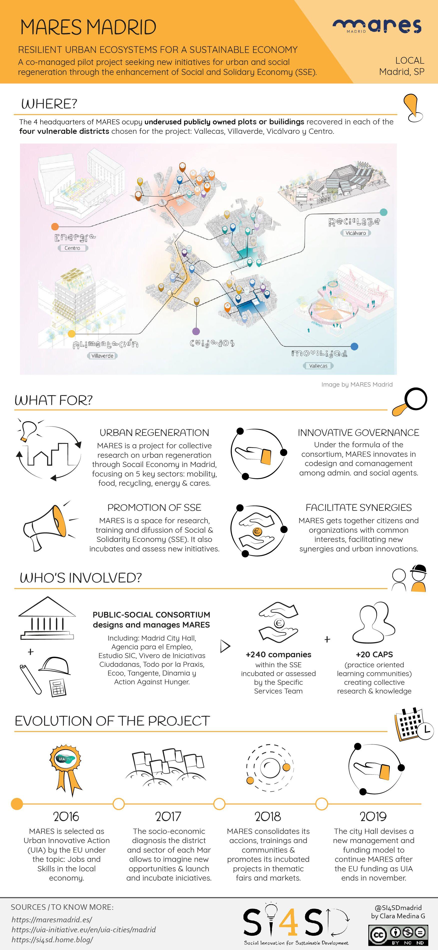 Mares Madrid Infografia Proyectos Actividades