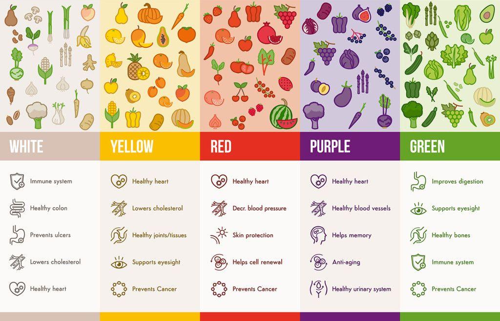Emsofl Com Wp Content Uploads 2015 06 Eat The Rainbow 1024x658 Jpg Heart Healthy Food List Eat The Rainbow Rainbow Food
