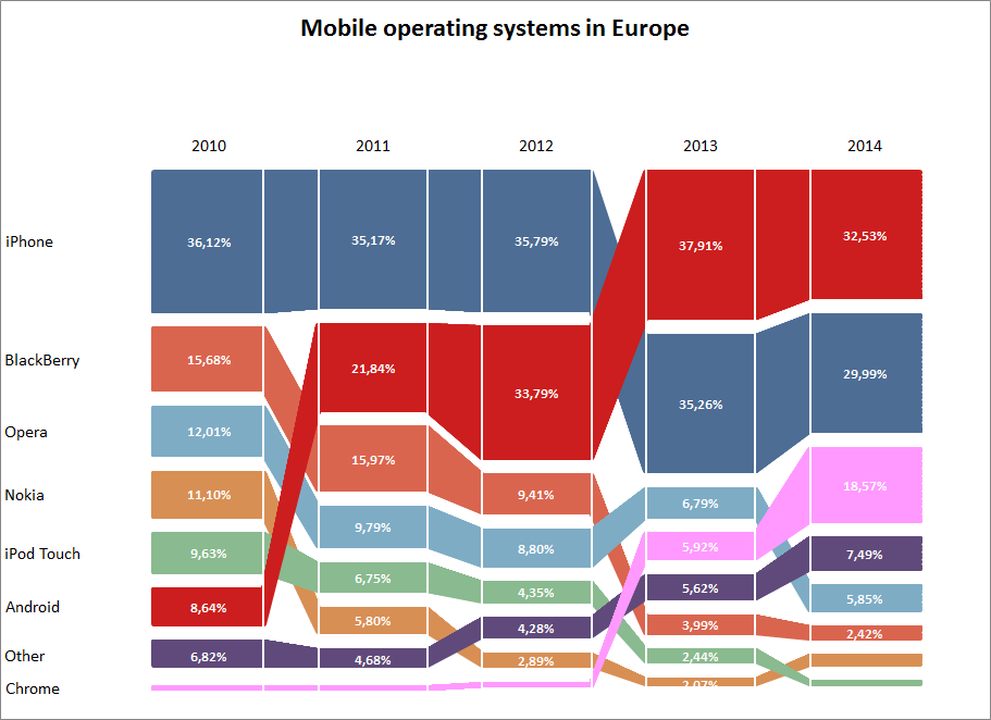 Mobile operating sustems in europe actually done in excel didnt mobile operating sustems in europe actually done in excel didnt think you could do a sankey diagram in excel ccuart Images
