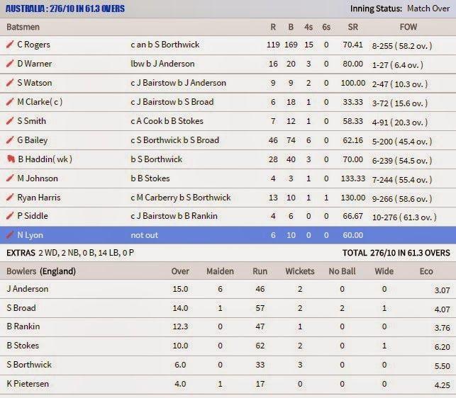 Icc Cricket World Cup 2015 Pakistan Vs India Live Cricket Score