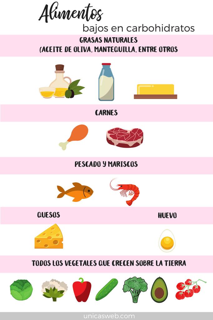 Carbohidratos Por Que Los Limité En Mi Dieta Empresarias únicas Carbohidratos Alimentos Bajos En Carbohidratos Dieta Baja En Carbohidratos