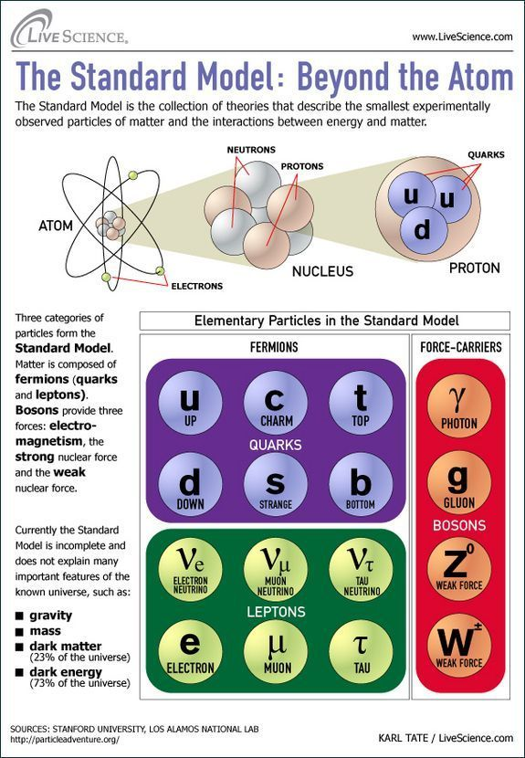 Modele Standard Des Particules Mecanique Quantique Sciences Physiques Astrophysique