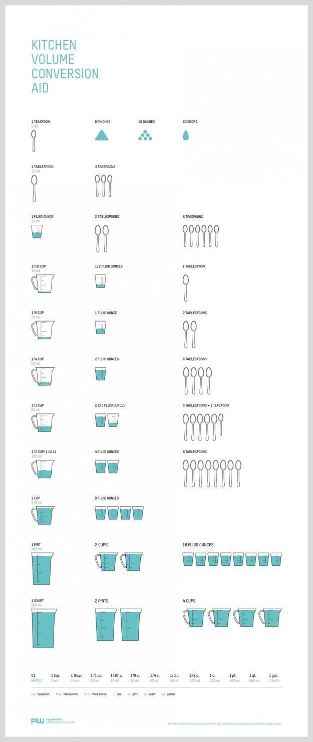 Cooking conversion chart from addapinch this is a really handy cooking conversion chart from addapinch this is a really handy chart to put in the front of your cookbook pinterest chart kitchens and food geenschuldenfo Choice Image
