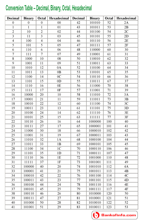 Binary Chart Destiny : binary, chart, destiny, Binary, Decimal, Converter, Ideas, Binary,, Converter,, Decimals