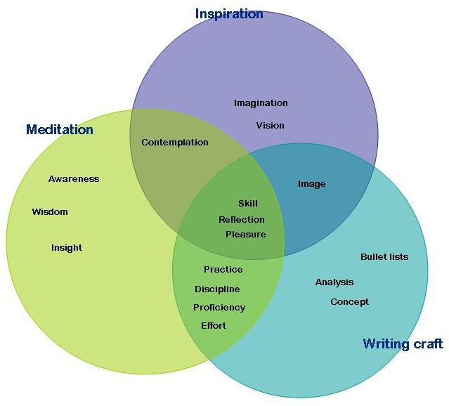 Writing meditation inspiration rps creatives pinterest 5 best images of hinduism buddhism venn diagram hinduism ccuart Images