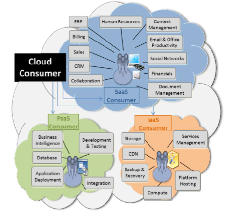 Three Service Model For Cloud Computing What I Clouds Essays Essay