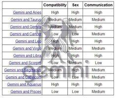 Gemini sex sign compatibility